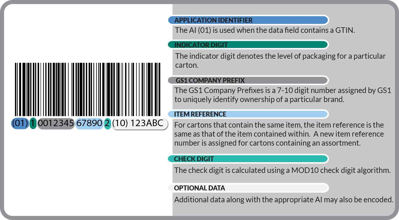 Education Gs1 128 Bar Code Graphics