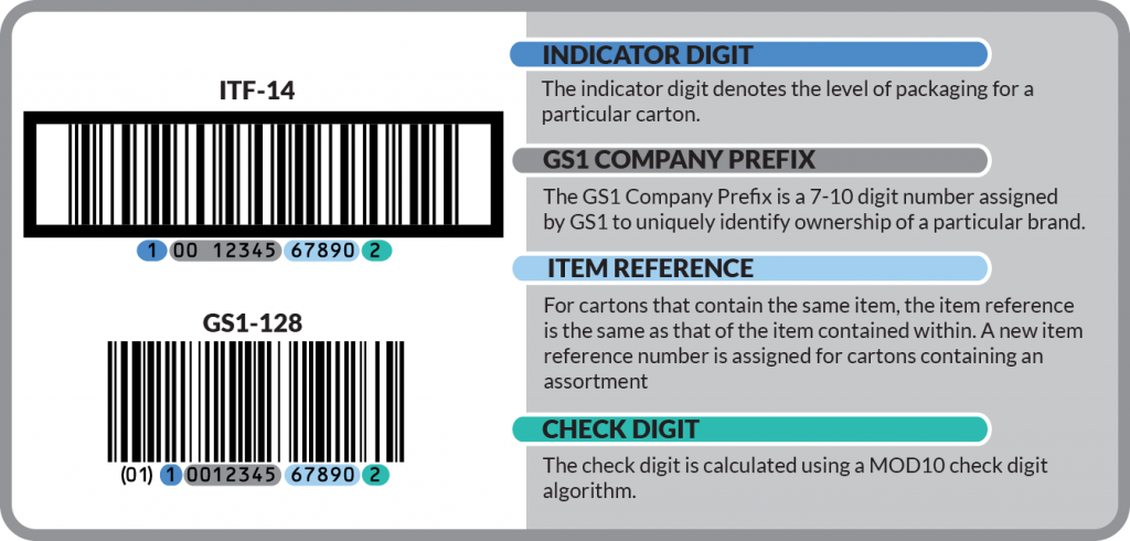 Gtin 14 Data Structure For Logistic Cartons Case Code Marking Gs1