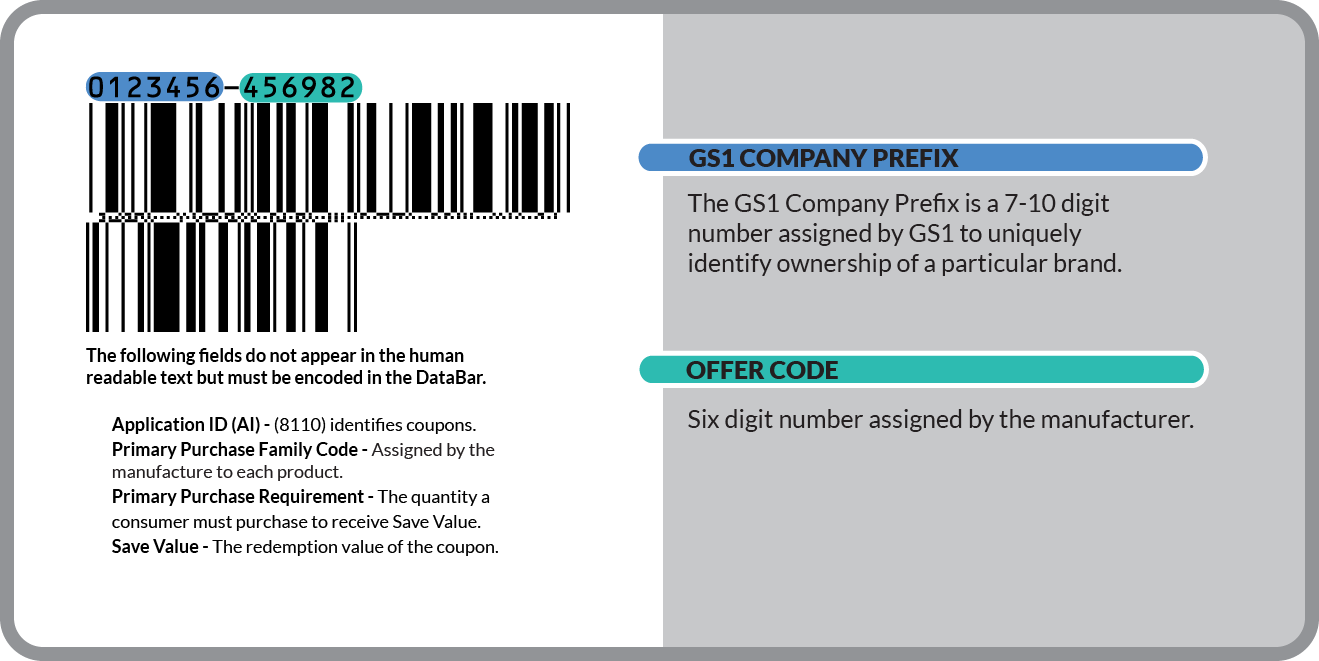 GS1 DataBar Coupon Format | DataBar Coupon Barcodes