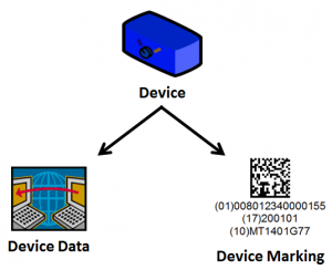 device-data-marking-relationship-300x244