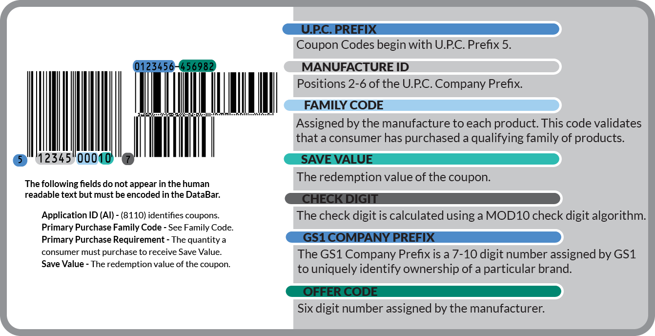 picture relating to Field and Stream Coupons Printable identify GS1 DataBar Coupon Structure DataBar Coupon Barcodes