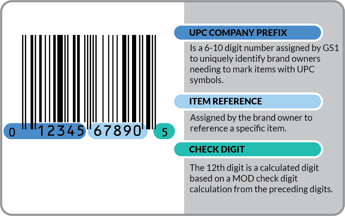 Upc coupon code guidelines manual