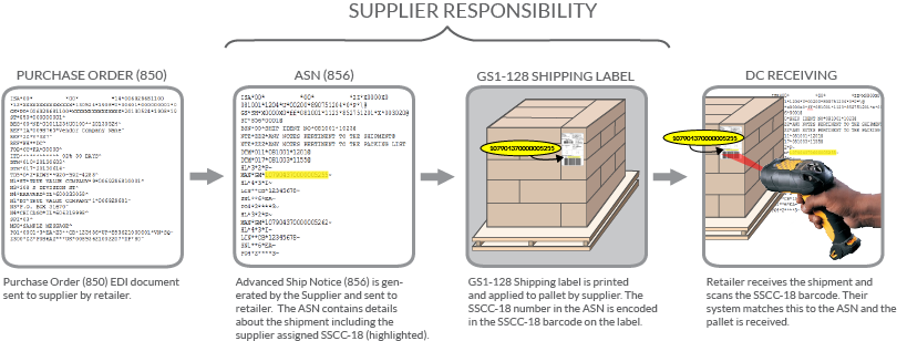 SUPPLIER responsibility