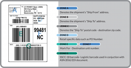 GS1 Shipping Label Diagram