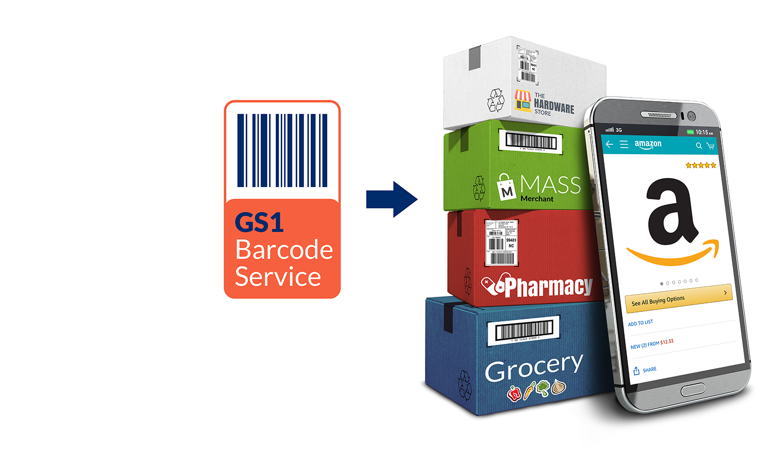 GS1 to Online Shopping