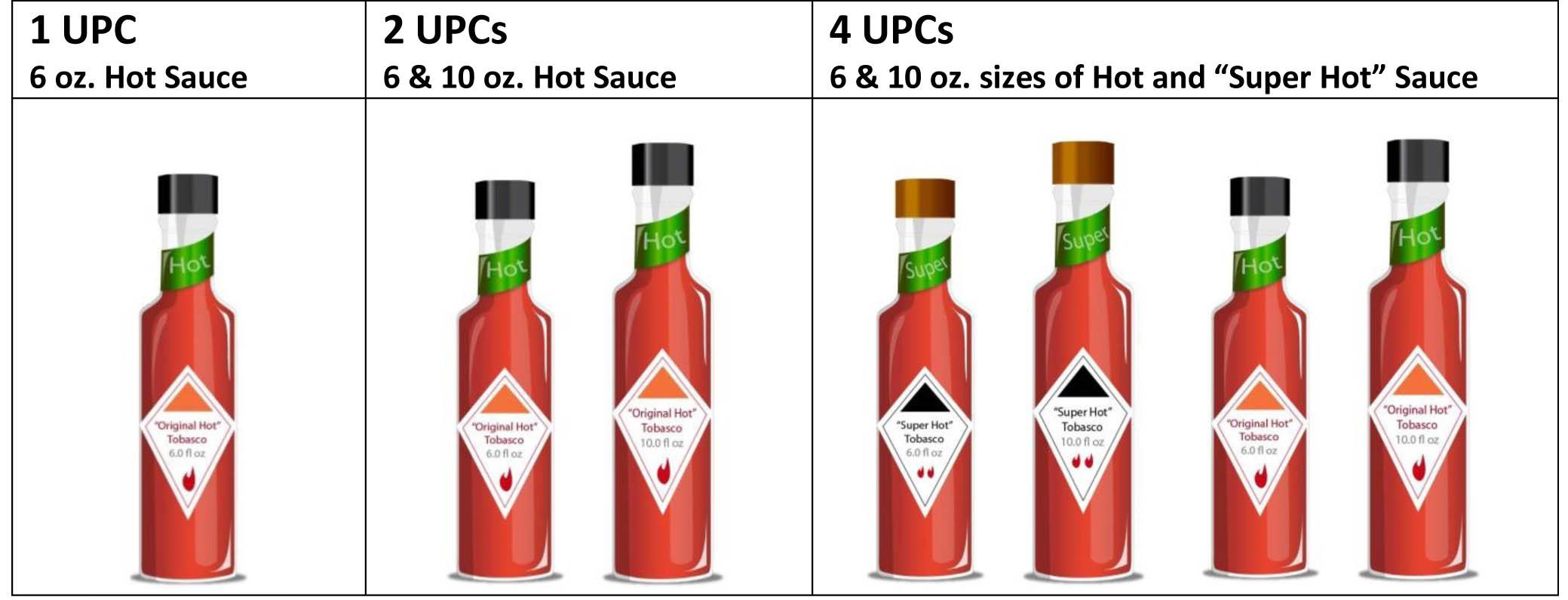 How Many UPCs Do I need? - GS1-US INFOGS1-US INFO