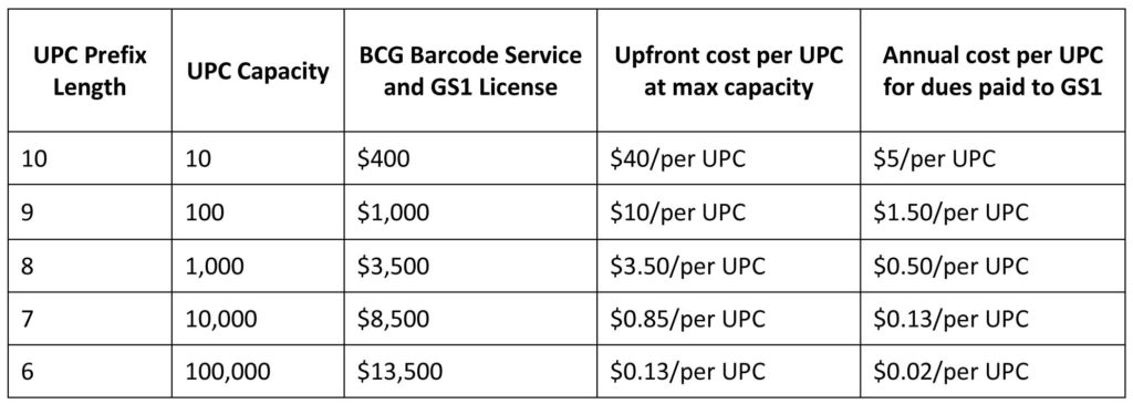 UPC Pricing Table